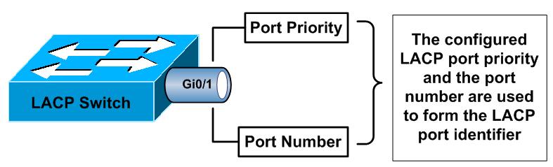 LACP Port ID