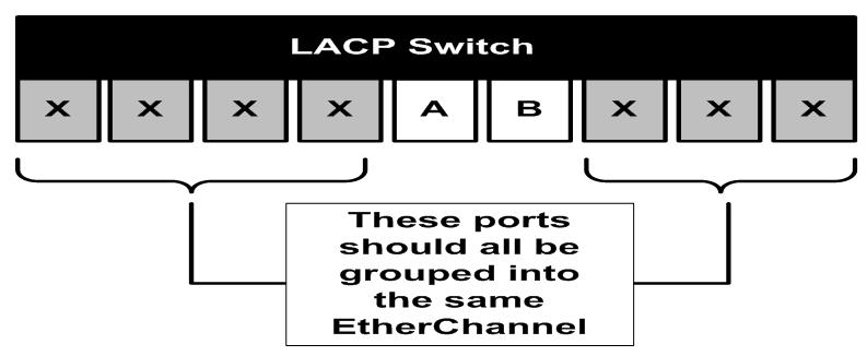 Aggregating LACP Ports