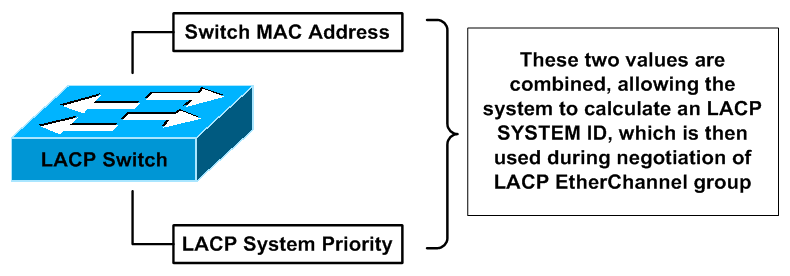 LACP System ID
