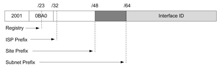 IPv6 Global Unicast Address Format
