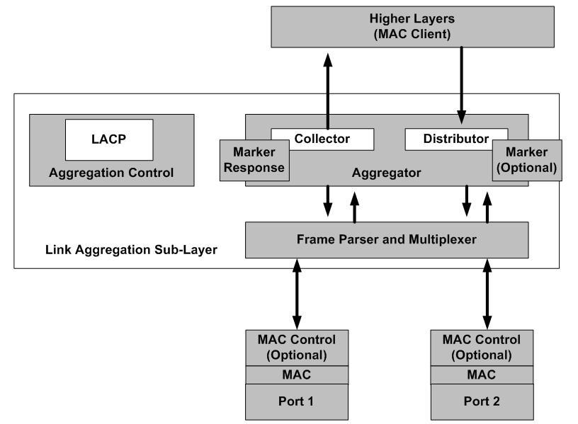 LACP Architectural Blocks